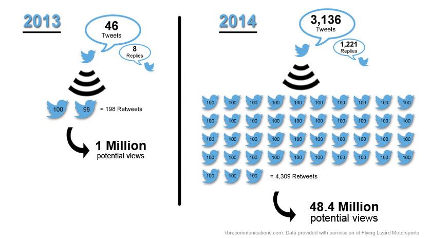 FLM data graphic